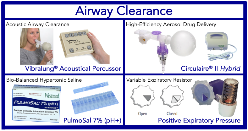 airway-clearance-image-map